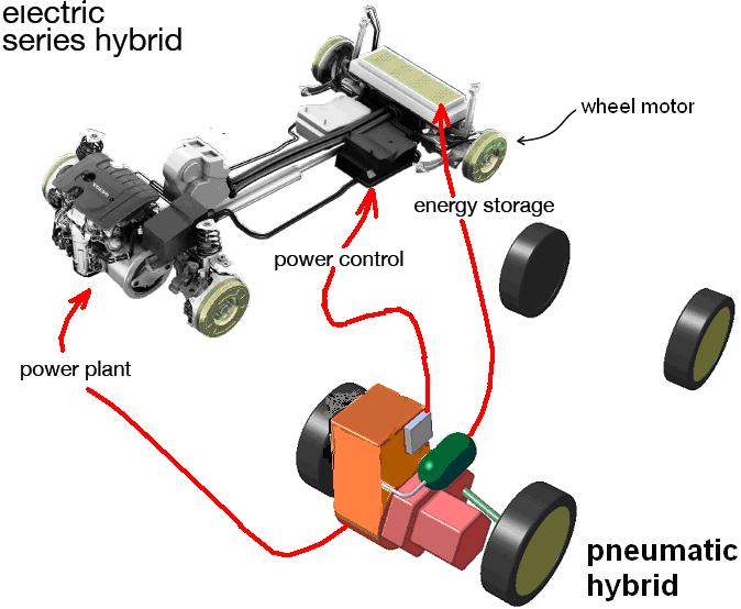 ระบบนิวเมติกในรถยนต์